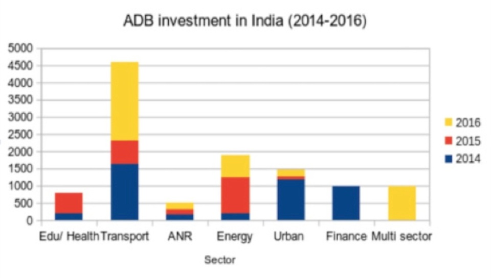 ADB's investments in India