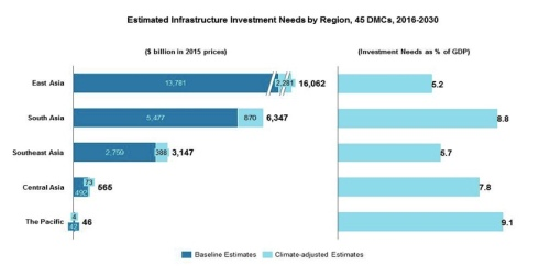 ADBs-Infra-Investments
